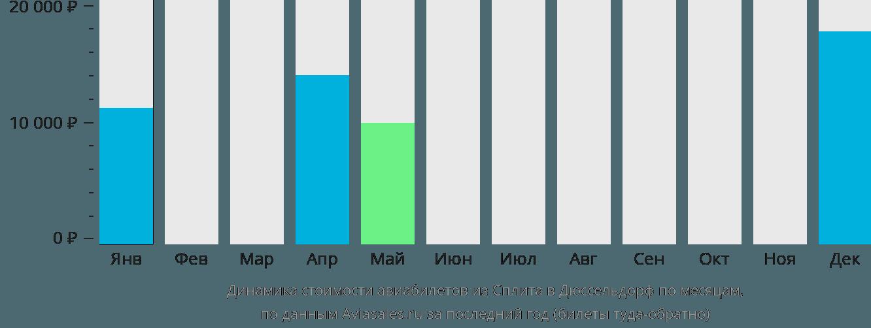 Динамика стоимости авиабилетов из Сплита в Дюссельдорф по месяцам