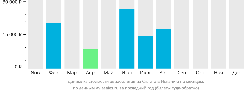 Динамика стоимости авиабилетов из Сплита в Испанию по месяцам