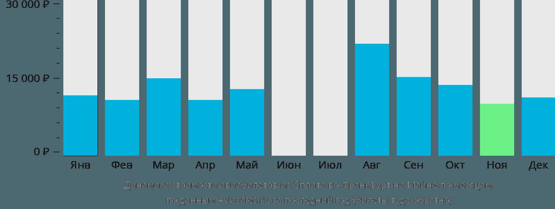 Динамика стоимости авиабилетов из Сплита во Франкфурт-на-Майне по месяцам