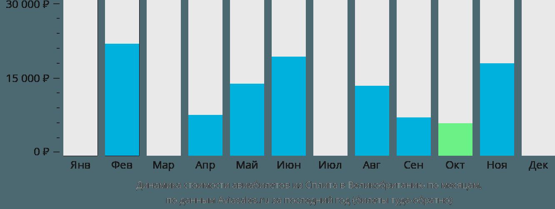 Динамика стоимости авиабилетов из Сплита в Великобританию по месяцам