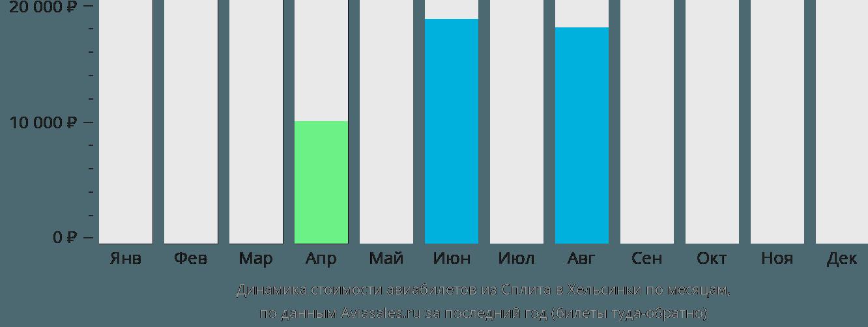 Динамика стоимости авиабилетов из Сплита в Хельсинки по месяцам