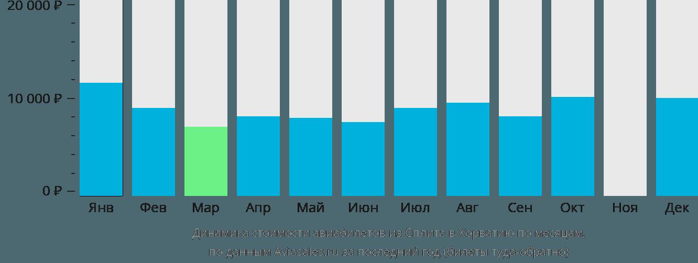 Динамика стоимости авиабилетов из Сплита в Хорватию по месяцам