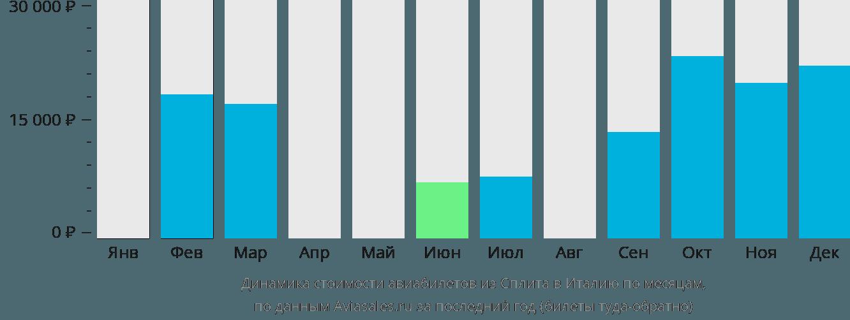 Динамика стоимости авиабилетов из Сплита в Италию по месяцам