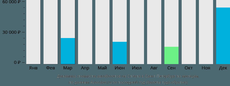 Динамика стоимости авиабилетов из Сплита в Санкт-Петербург по месяцам