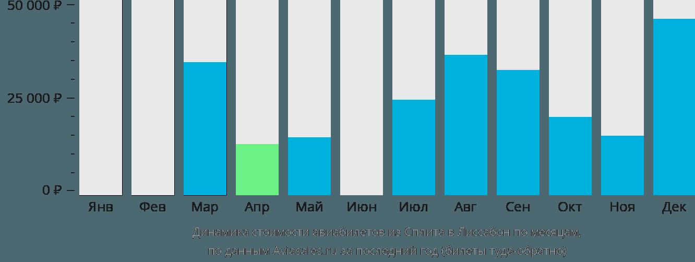 Динамика стоимости авиабилетов из Сплита в Лиссабон по месяцам