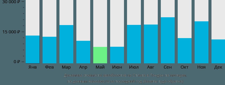 Динамика стоимости авиабилетов из Сплита в Лондон по месяцам