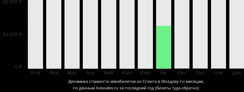 Динамика стоимости авиабилетов из Сплита в Молдову по месяцам