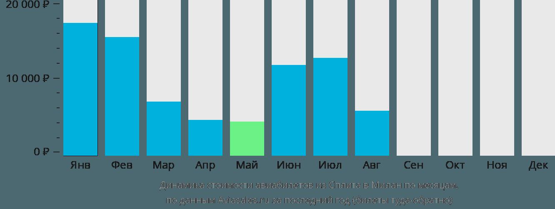Динамика стоимости авиабилетов из Сплита в Милан по месяцам
