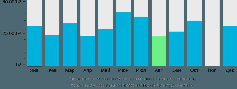 Динамика стоимости авиабилетов из Сплита в Москву по месяцам