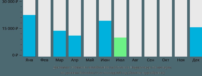 Динамика стоимости авиабилетов из Сплита в Нидерланды по месяцам