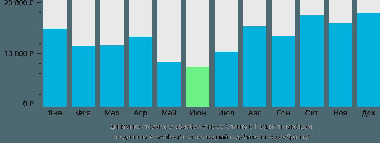 Динамика стоимости авиабилетов из Сплита в Париж по месяцам