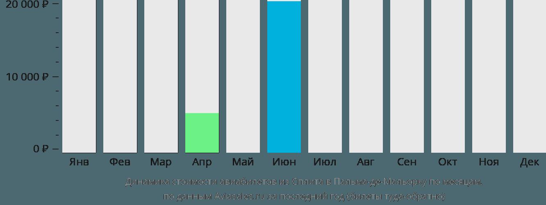 Динамика стоимости авиабилетов из Сплита в Пальма-де-Майорку по месяцам