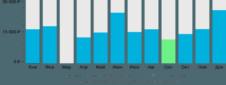 Динамика стоимости авиабилетов из Сплита в Прагу по месяцам
