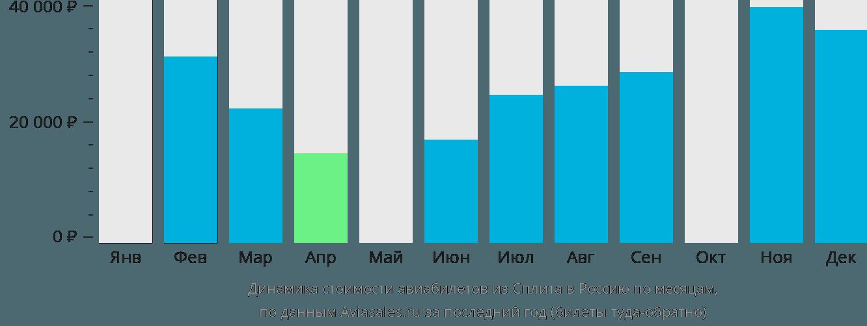 Динамика стоимости авиабилетов из Сплита в Россию по месяцам
