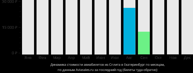 Динамика стоимости авиабилетов из Сплита в Екатеринбург по месяцам