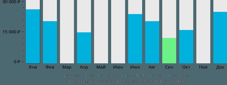 Динамика стоимости авиабилетов из Сплита в Украину по месяцам