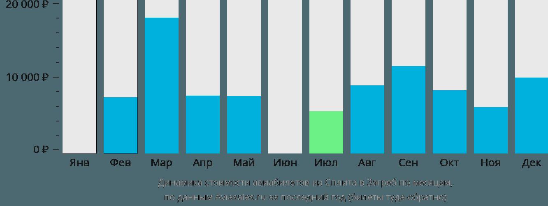 Динамика стоимости авиабилетов из Сплита в Загреб по месяцам