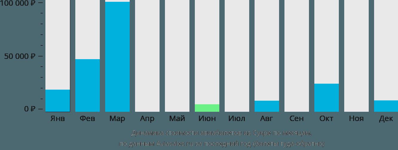 Динамика стоимости авиабилетов из Сукре по месяцам