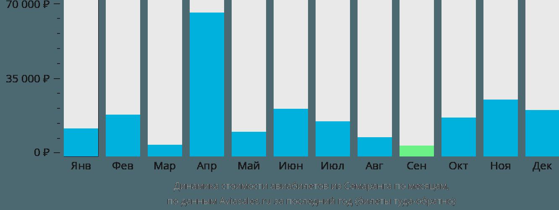 Динамика стоимости авиабилетов из Семаранга по месяцам