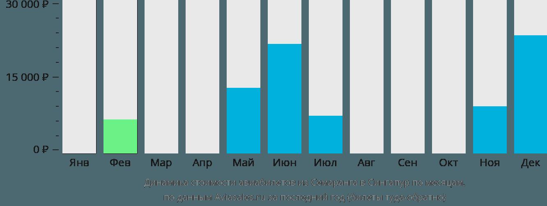 Динамика стоимости авиабилетов из Семаранга в Сингапур по месяцам