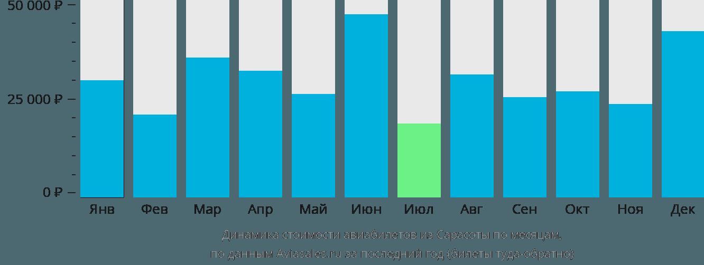 Динамика стоимости авиабилетов из Сарасоты по месяцам