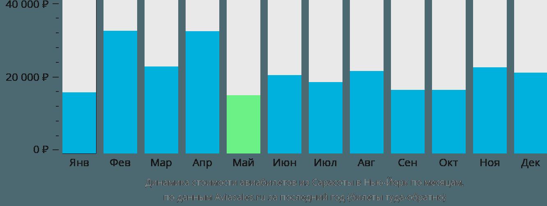 Динамика стоимости авиабилетов из Сарасоты в Нью-Йорк по месяцам