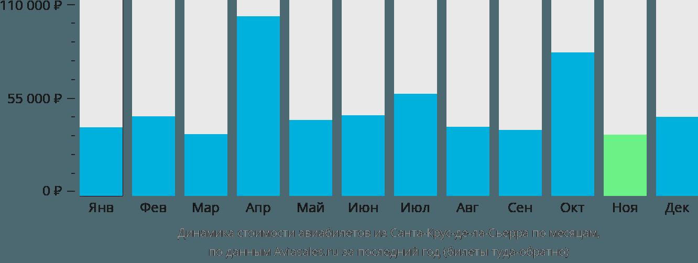 Динамика стоимости авиабилетов из Санта-Крус-де-ла-Сьерры по месяцам