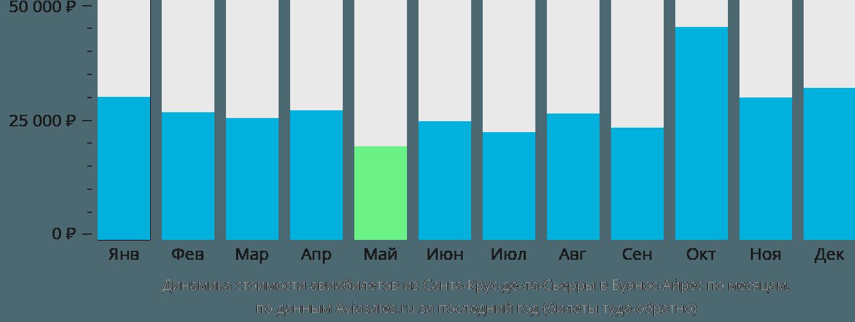 Динамика стоимости авиабилетов из Санта-Крус-де-ла-Сьерры в Буэнос-Айрес по месяцам