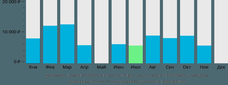 Динамика стоимости авиабилетов из Санта-Крус-де-ла-Сьерры в Кочабамбу по месяцам