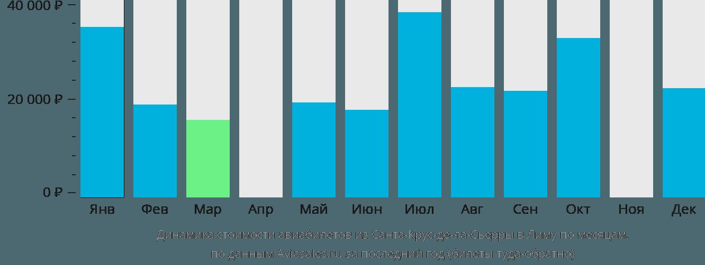 Динамика стоимости авиабилетов из Санта-Крус-де-ла-Сьерры в Лиму по месяцам