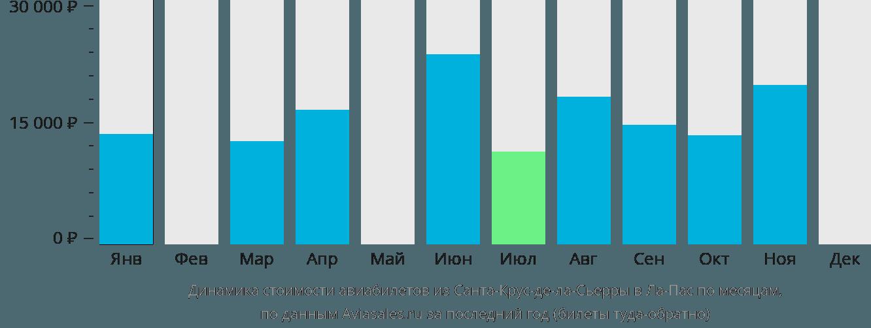 Динамика стоимости авиабилетов из Санта-Крус-де-ла-Сьерры в Ла-Пас по месяцам