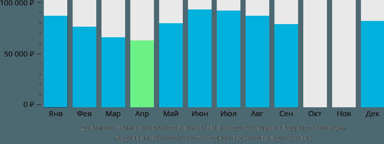 Динамика стоимости авиабилетов из Санта-Крус-де-ла-Сьерры в Мадрид по месяцам