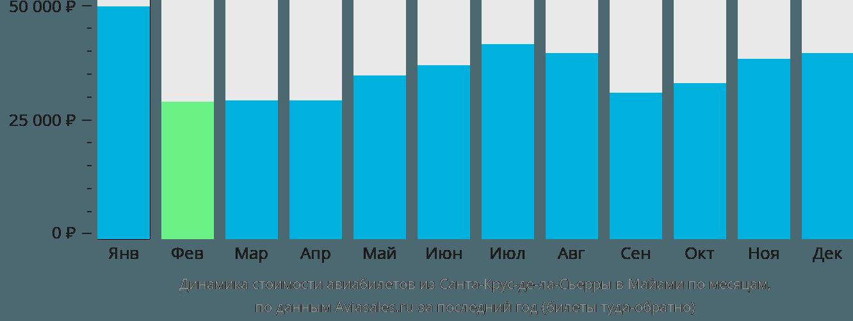 Динамика стоимости авиабилетов из Санта-Крус-де-ла-Сьерры в Майами по месяцам
