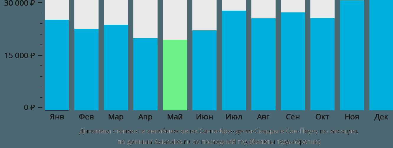 Динамика стоимости авиабилетов из Санта-Крус-де-ла-Сьерры в Сан-Паулу по месяцам
