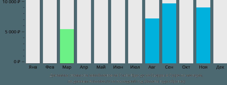 Динамика стоимости авиабилетов из Санта-Крус-де-ла-Сьерры в Сукре по месяцам