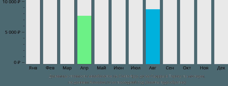 Динамика стоимости авиабилетов из Санта-Крус-де-ла-Сьерры в Тариху по месяцам