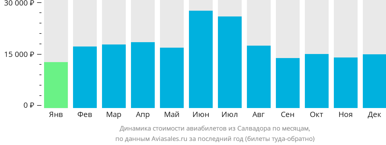 Динамика стоимости авиабилетов из Салвадора по месяцам