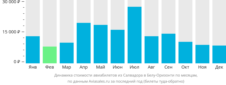 Динамика стоимости авиабилетов из Салвадора в Белу-Оризонти по месяцам