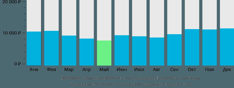 Динамика стоимости авиабилетов из Салвадора в Бразилию по месяцам
