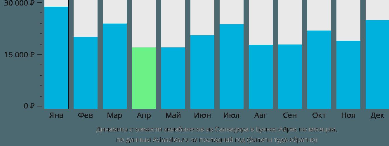 Динамика стоимости авиабилетов из Салвадора в Буэнос-Айрес по месяцам