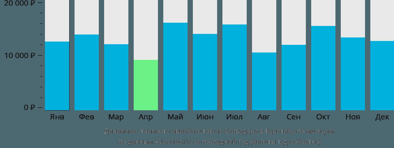 Динамика стоимости авиабилетов из Салвадора в Куритибу по месяцам