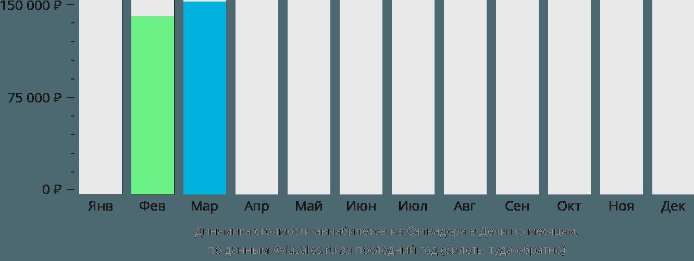Динамика стоимости авиабилетов из Салвадора в Дели по месяцам