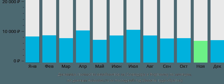 Динамика стоимости авиабилетов из Салвадора в Форталезу по месяцам