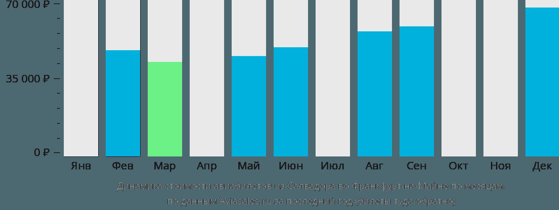 Динамика стоимости авиабилетов из Салвадора во Франкфурт-на-Майне по месяцам