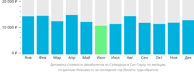 Динамика стоимости авиабилетов из Салвадора в Сан-Паулу по месяцам