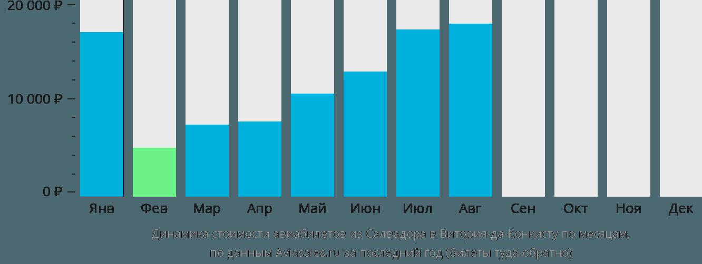 Динамика стоимости авиабилетов из Салвадора в Витория-да-Конкисту по месяцам