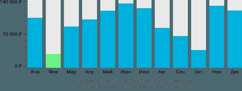 Динамика стоимости авиабилетов из Малабо по месяцам