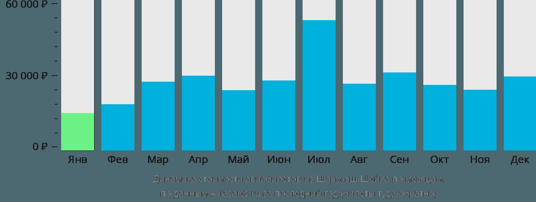 Динамика стоимости авиабилетов из Шарм-эль-Шейха по месяцам