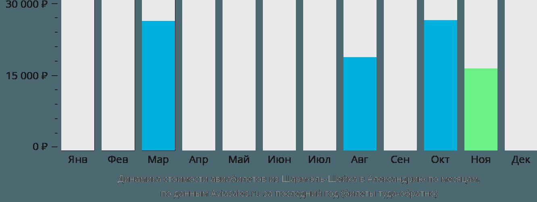 Динамика стоимости авиабилетов из Шарм-эль-Шейха в Александрию по месяцам