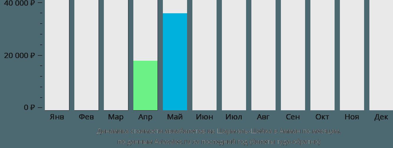 Динамика стоимости авиабилетов из Шарм-эль-Шейха в Амман по месяцам